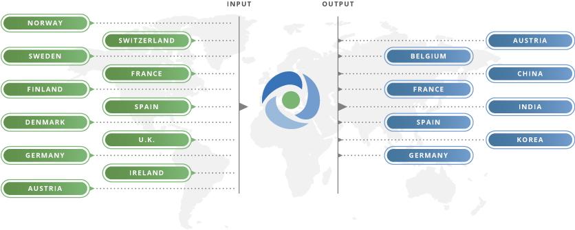 input - output